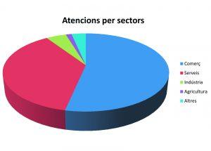 L'oficina de l'emprenedor assessora 17 plans de negoci El Periòdic d'Ontinyent
