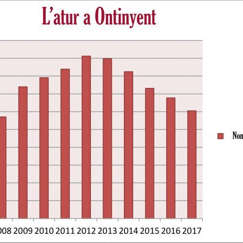 2017 tanca amb la xifra més baixa d'atur des de 2008