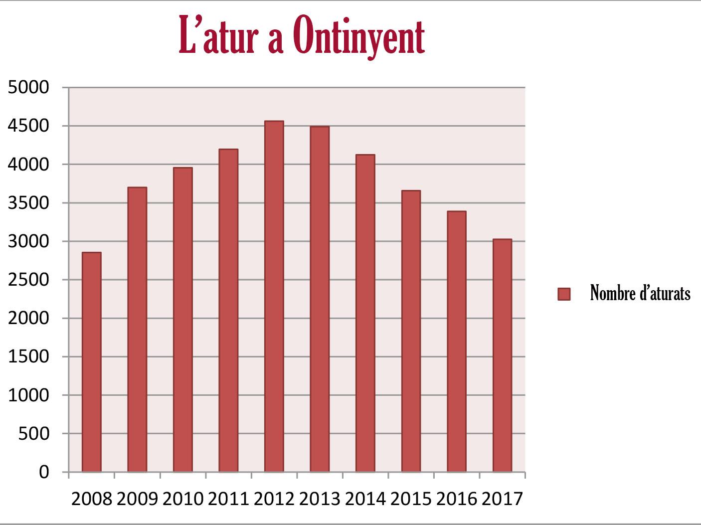2017 tanca amb la xifra més baixa d'atur des de 2008 El Periòdic d'Ontinyent - Noticies a Ontinyent
