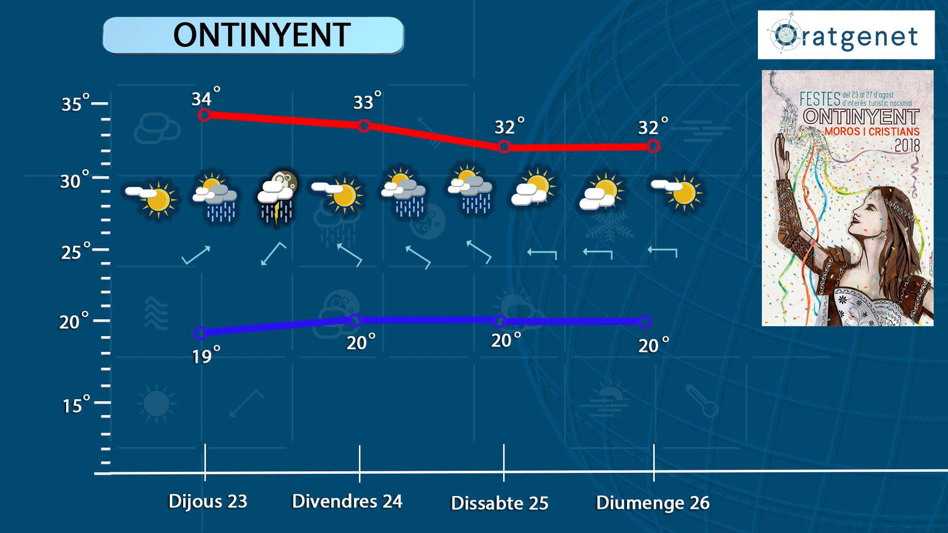 L'oratge en Festes: possibilitat de tronades i temperatures a l'alça El Periòdic d'Ontinyent - Noticies a Ontinyent