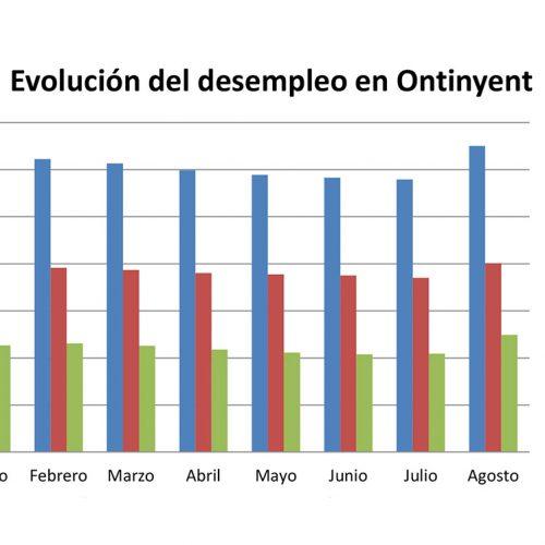 El desempleo local en agosto triplica la media autonómica