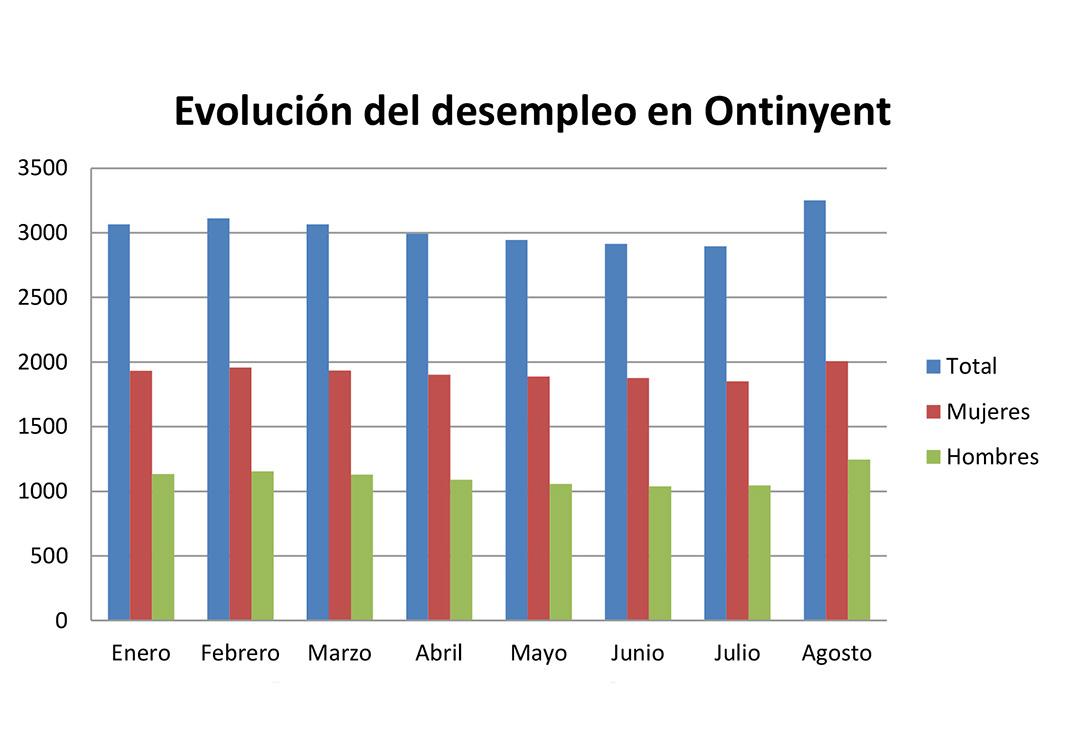 El desempleo local en agosto triplica la media autonómica El Periòdic d'Ontinyent
