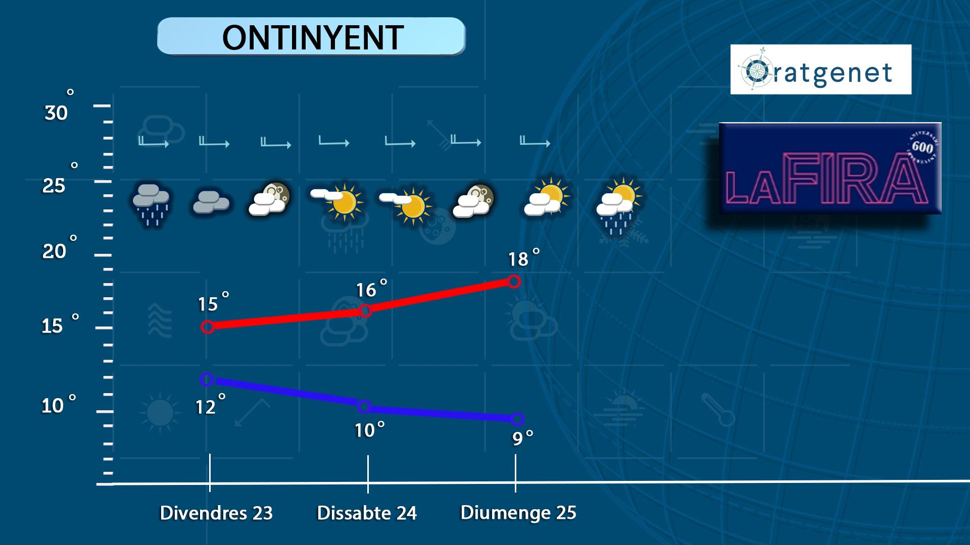 Pluja per a hui i dilluns de preus populars a la Fira El Periòdic d'Ontinyent