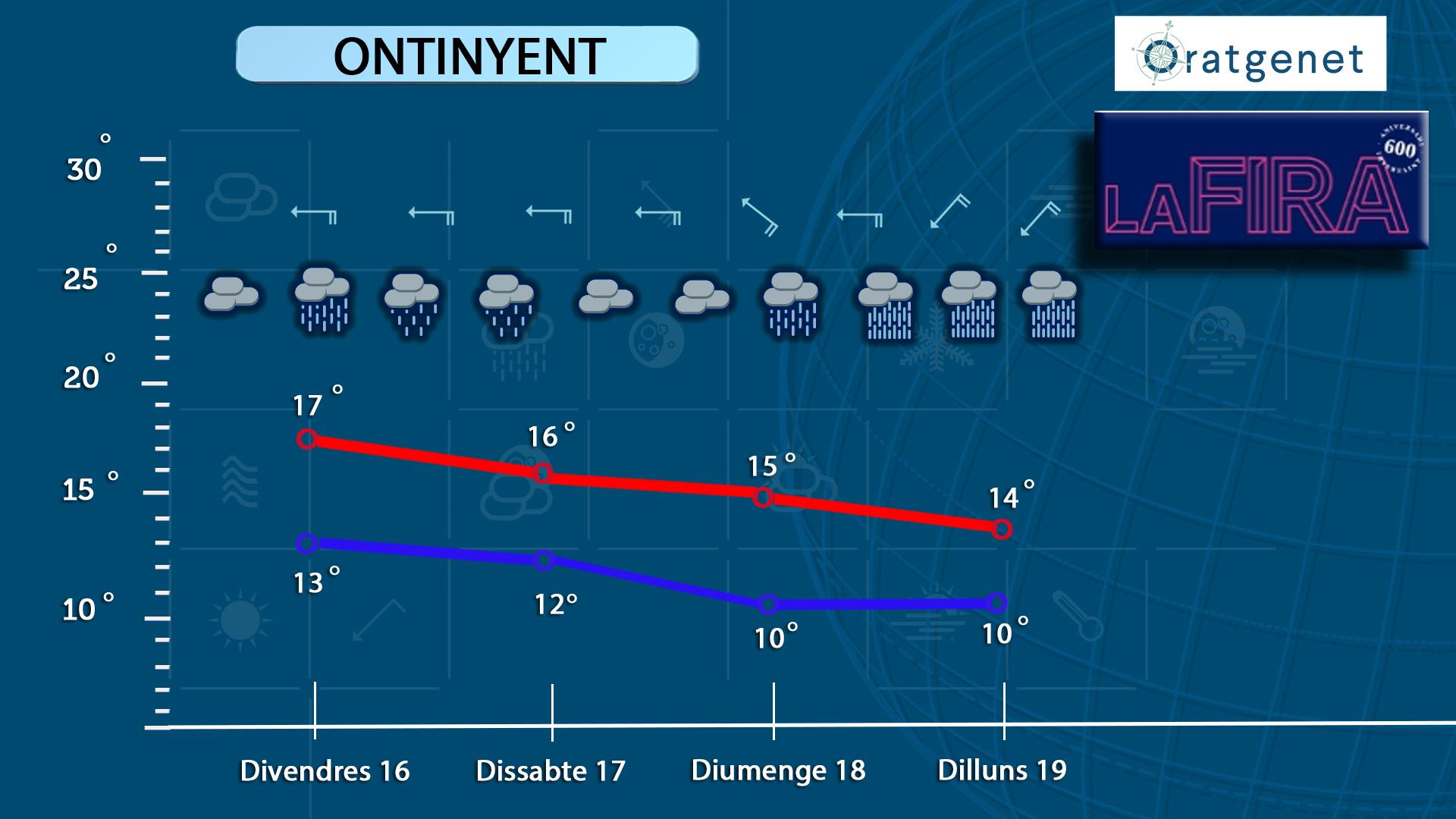 Previsió Fira: pluja intensa per a hui, diumenge i dilluns El Periòdic d'Ontinyent - Noticies a Ontinyent
