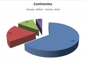 Marroquíes y colombianos, los que más han crecido en la ciudad en un año El Periòdic d'Ontinyent