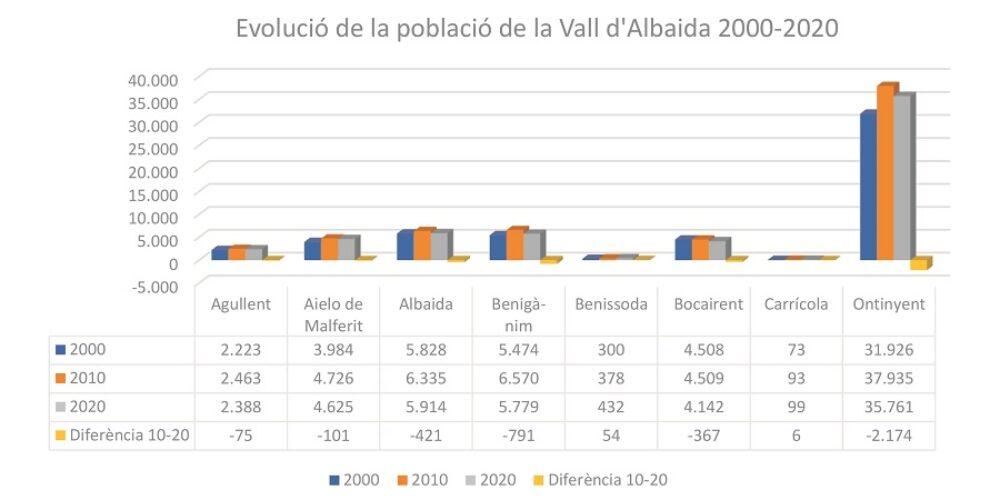 La Vall d'Albaida perd 6.000 habitants en l'última dècada