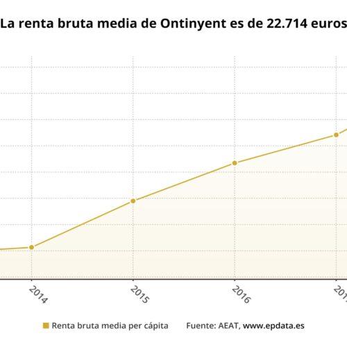La renda mitjana d'Ontinyent, per baix de Xàtiva, Gandia i Alcoi