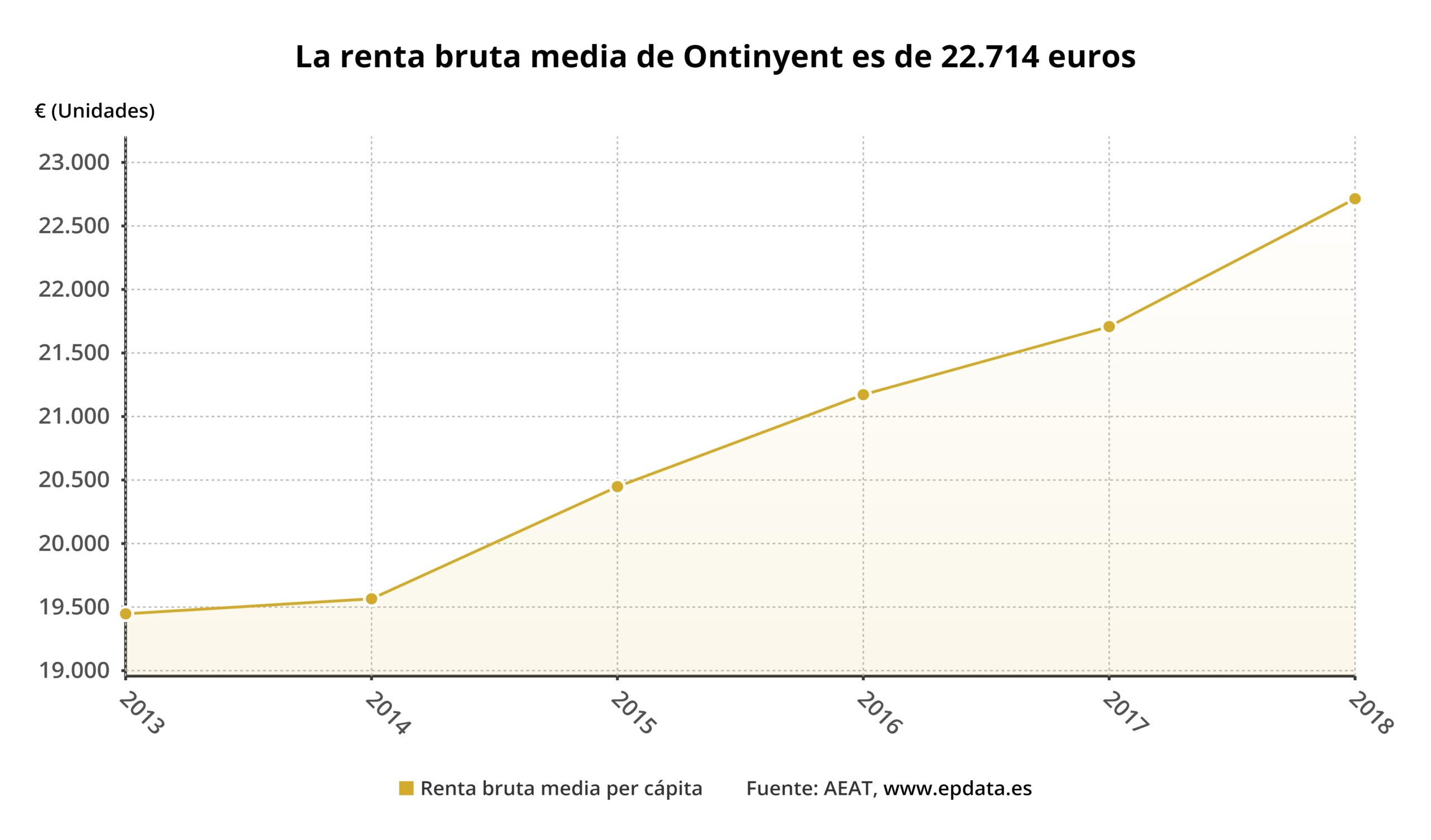 La renda mitjana d'Ontinyent, per baix de Xàtiva, Gandia i Alcoi El Periòdic d'Ontinyent - Noticies a Ontinyent