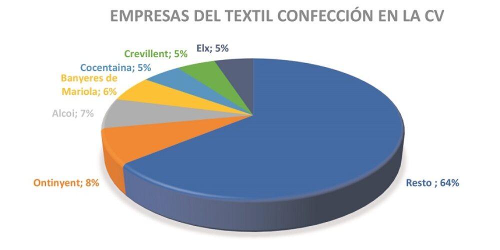 Ontinyent, la ciutat amb més pes industrial tèxtil de la C. Valenciana