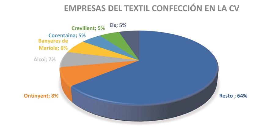 Ontinyent, la ciutat amb més pes industrial tèxtil de la C. Valenciana El Periòdic d'Ontinyent - Noticies a Ontinyent